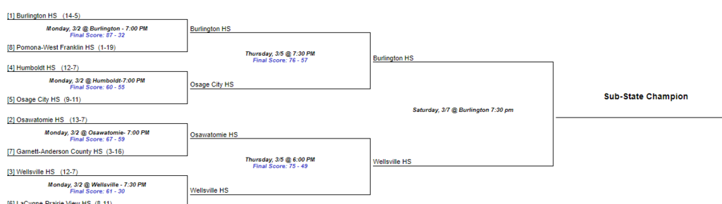 Updated Boys Bracket: Eagles play for the Championship on Saturday at 7:30 PM!